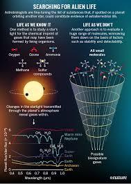 Seeking Aliens Planet Hunters Seek New Ways To Detect Nature News