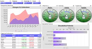 Dynamic Dashboard Template In Excel How Do Dynamic Excel Charts For Your Dashboard Excel Dashboards