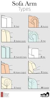 Furniture Glossary Sofa Arm Types Front Door - Sofa types