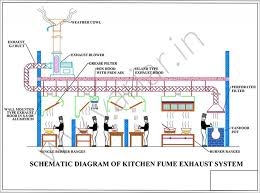 Kitchen Ventilation System Design Kitchen Ventilation System Design 44 Best Kitchen Exhaust Systems