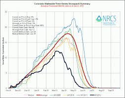 Wildfire Colorado News by Colorado Wildfires Explained In One Chart Climate Central