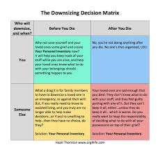 the downsizing decision matrix your personal inventory