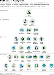 Planning Pic The 30 Elements Of Consumer Value A Hierarchy