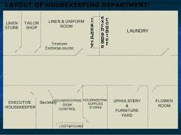 Department Store Floor Plan Layout Of Housekeeping Dept With Explanation