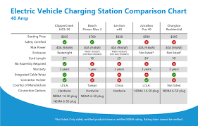 Ev Ev Charging Stations Comparison 40a Chart Clippercreek