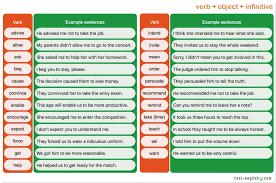 verb pattern prevent verb object infinitive gerund verb patterns test english