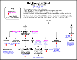 divided kingdom and david u0027s civil war with the house of saul