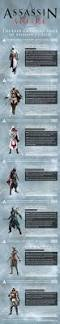 ezio costume spirit halloween assassins attire style progression through assassin u0027s creed