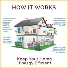 attic aire whole house fan 60 jet fan attic fan roof exhaust fans submited images
