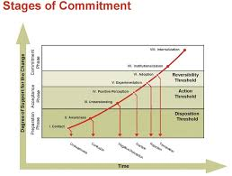 the eight stages of building commitment conner partners