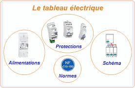Tout Savoir Sur Les Normes électriques Françaises Sché électriques Et Plans De Câblage Branchements Norme D