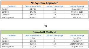 Debt Snowball Spreadsheet How To Win The War Filipino Vs Debt My Finance Md