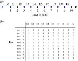 statistical methods for temporal and space u2013time analysis of