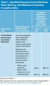 osha silica rule table 1 silica s 90 day delay pro masonry guide