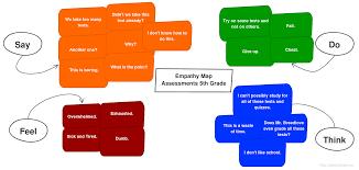 Map Practice Problem Of Practice U2013 Empathize Personal Learning Portfolio