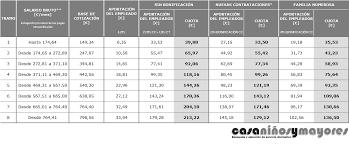 incentivos en seguridad social para empleados de hogar en servicio doméstico empleadas de hogar blog casaniñosymayores