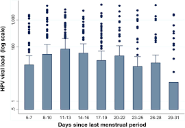Serum Hpv cervical human papillomavirus detection is not affected by menstrual
