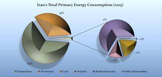 energy in iran wikipedia