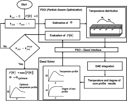 optimization of a pultrusion process using finite difference and