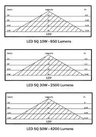 led floodlight photometrics landscape lighting supply company