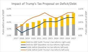 trump tax reform trump s tax reform dissected mises wire