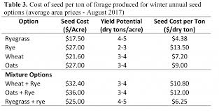 uga forage extension team winter annual seed costs what is the