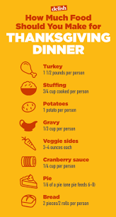 how much food should you make for your thanksgiving crew delish
