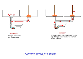 Kitchen Sink Plumbing Repair by Helpful Drawings