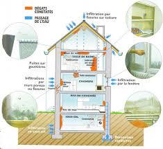 lutter contre l humidité dans une chambre devis humidité traitement de l humidité des murs et ventilation