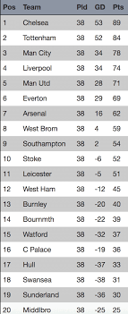 Premier League Table Predicted How The 2016 2017 Premier League Table Will Look