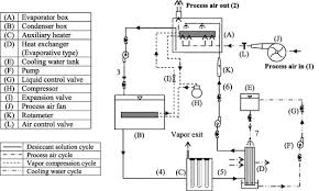 experimental performance study of a proposed desiccant based air
