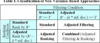 va combined rating table improving top n recommendation techniques using rating variance