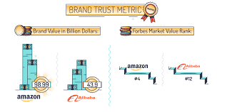 alibaba target market how amazon is winning the war with alibaba an illustrated guide