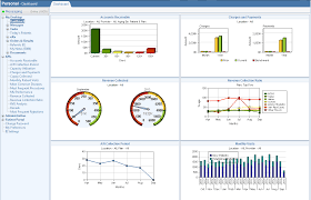 billing u2013 dashboard kpis screenshots pinterest