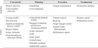 Project Project Management Change Request by Project Management Tools Techniques Impact Success