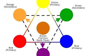 what colors make yellow what colors make green dolls what color does green and blue make