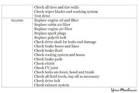 porsche 911 maintenance schedule understanding the porsche indicator based system and service