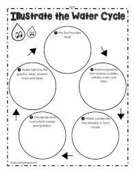 Water Cycle Worksheet Pdf Water Cycle Worksheets Worksheets
