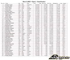ama motocross live results motoxaddicts race results 2016 motocross of nations
