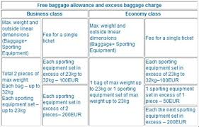 united airlines international baggage fee united airlines international baggage allowance united airlines