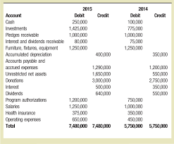objectives of cash flow statement preparing the statement of cash flows using the direct method 2015 2014 account debit credit debit credit cash 250 000