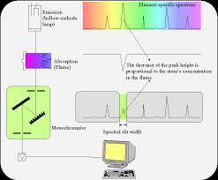 hollow cathode l in atomic absorption spectroscopy atomic absorption spectroscopy aas zentrales analytisches labor