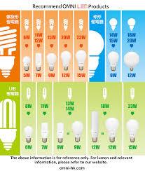 led vs light bulb led bulb wattage comparison table omni electrical and lighting