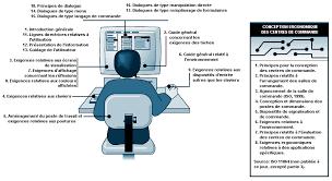 si e informatique ergonomique chapitre 52 les terminaux à écran de visualisation