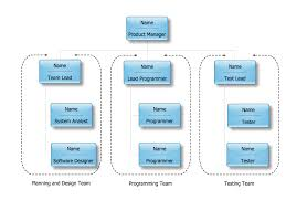Template Organizational Chart by Chart Templates