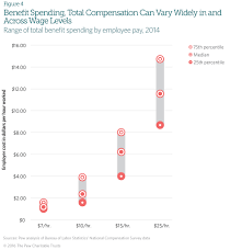 Social Security Research Paper Worker Benefits And Their Costs Vary Widely Across U S Industries