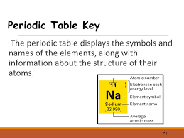periodic table most wanted key chapter 6 the periodic table ppt download