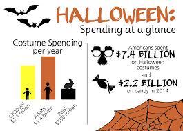 halloween spending report not reflective of boston expenditures