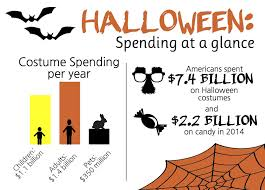 Halloween Graphic by Halloween Spending Report Not Reflective Of Boston Expenditures