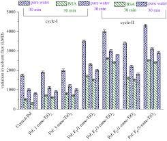 antifouling mixed matrix membranes open science